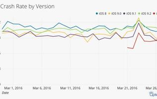 "App analytic firm rates iOS 9.3 as ""most stable new release in years"" for Apple"