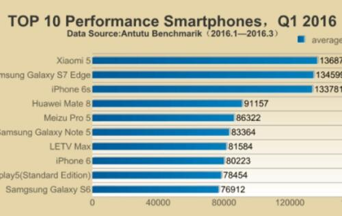 AnTuTu lists the top 10 fastest smartphones for Q1 2016, the champ is an Android