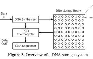 Microsoft is exploring the possibility of using synthetic DNA as a storage medium