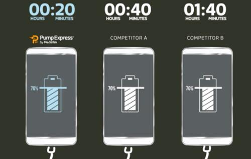 MediaTek's Pump Express 3.0 charges phone battery from 0 to 70% in 20 mins