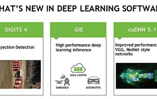 NVIDIA enhances its Deep Learning SDK with major updates to three key software components
