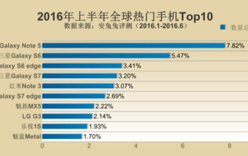 Five of the top 10 most popular phones on AnTuTu in 1H 2016 are Samsung