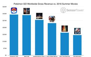 Gross revenue of Pokémon Go is more than some of this year's biggest movies