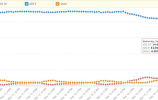 Adoption of iOS 10 beats iOS 9, now installed on 14.5% of iOS devices