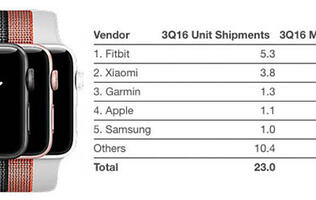 Fitness trackers are kings of the wearables market
