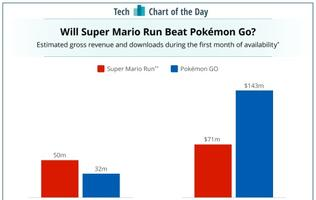 Super Mario Run to get more downloads than Pokémon GO in its first month?