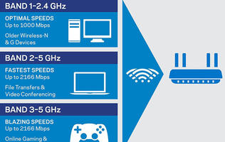AC5300 Wireless Router Shootout: D-Link vs. Linksys vs. TP-Link