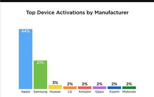 44% of all new devices activated over the holidays were from Apple