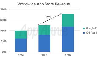 Report: Worldwide app downloads grew 15% in 2016, revenue up 40%