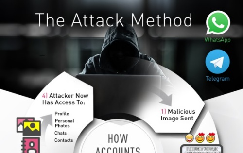 Your WhatsApp or Telegram account can be hijacked by a malware-laced photo