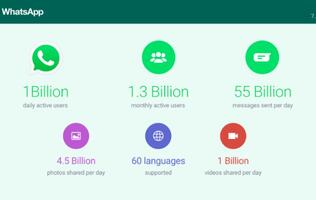 One billion people send 55 billion messages through WhatsApp everyday