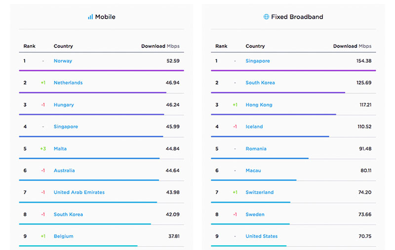 Speedtest's July ranking of mobile and fixed broadband speeds puts Singapore in 4th and 1st place respectively