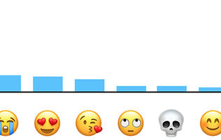 These are the top 10 emoji used in the U.S according to Apple
