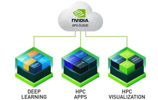 NVIDIA extends the support of AI-enabled NVIDIA GPU Cloud to include NVIDIA Titan GPUs