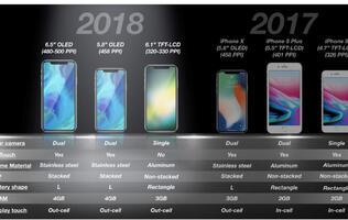 More details on the 2018 iPhone lineup revealed by reliable Apple analyst