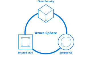 Microsoft unveils Azure Sphere, a chip-to-device-to-cloud IoT security solution