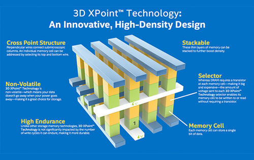 Intel and Micron will dissolve 3D XPoint partnership after 2019