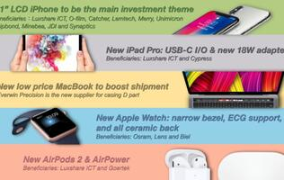 Analyst shares more info on new iPad Pros, low-cost MacBook and Apple Watch