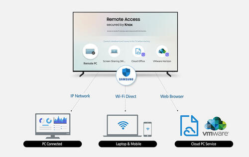 Samsung's 2019 smart TVs will allow you to access your PC from the big screen