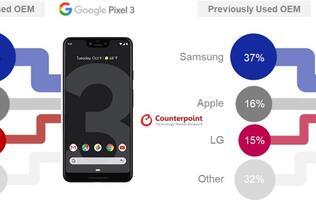 CounterPoint Research: Over half of Pixel 3 owners switched from Samsung