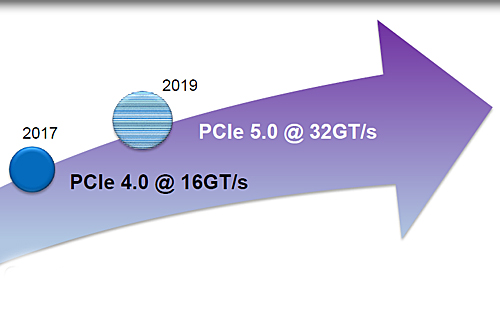 PCIe 5.0 specifications have been officially announced, bringing its peak bandwidth to 128GB/s