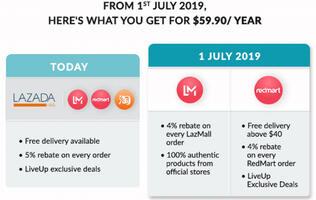 Lazada kills free shipping and cuts rebates for LiveUp subscribers