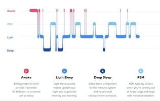 Sleep tracking can actually make your insomnia worse