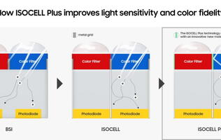 Samsung shows how ISOCELL Bright HMX takes sharp photos in all lighting conditions