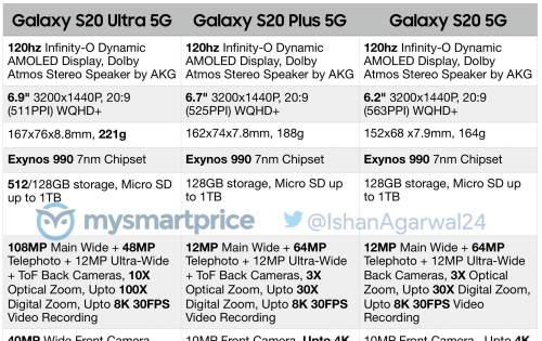 Full specs of the Galaxy S20, S20+ and S20 Ultra leaked