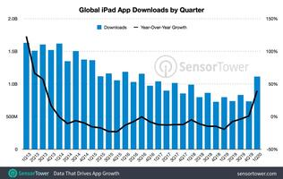 iPad app downloads and spending surged in Q1 2020 due to Covid-19 pandemic