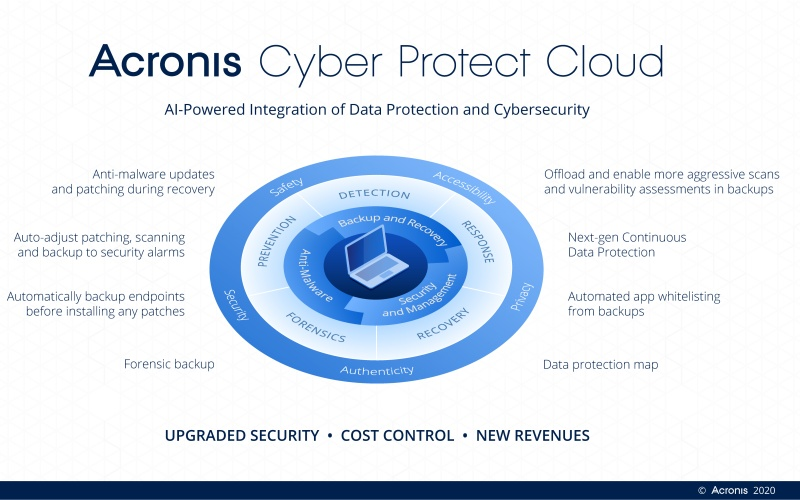 Acronis Cyber Protect moves to protect remote work environments as more of us work from home