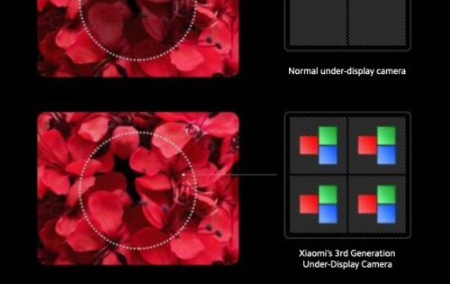 Xiaomi's 3rd-gen under-display camera tech coming to phones in 2021