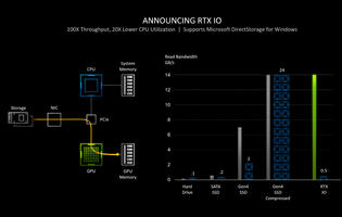 NVIDIA's new RTX IO technology will speed up game loading and reduce game install sizes