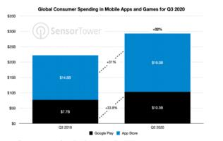 Covid-19 helped global app revenue to grow 32% in Q3