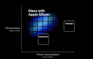 Apple could unveil its first Apple Silicon Mac in mid-November